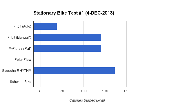 caloricburn-bike-graph-1
