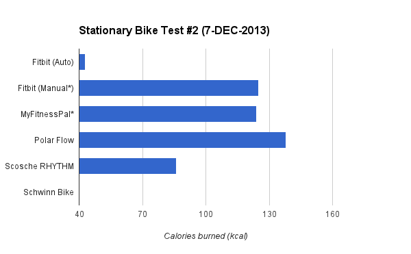 caloricburn-bike-graph-2