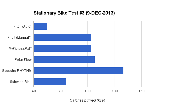 caloricburn-bike-graph-3