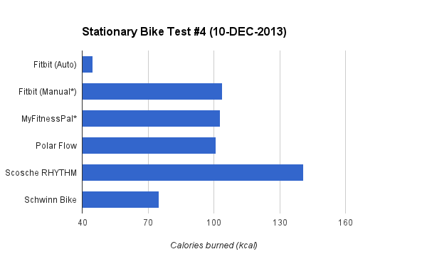 caloricburn-bike-graph-4