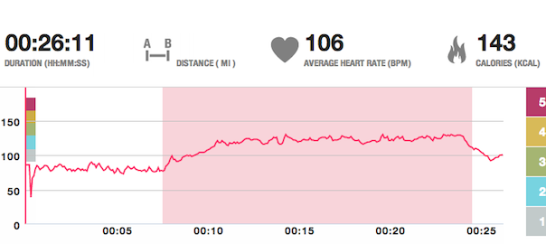 CALORIC BURN: Comparing Heart Rate Monitors to ActivityTrackers