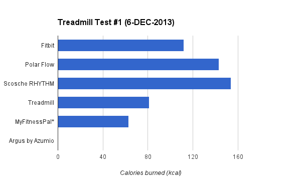 caloricburn-treadmill-graph-1