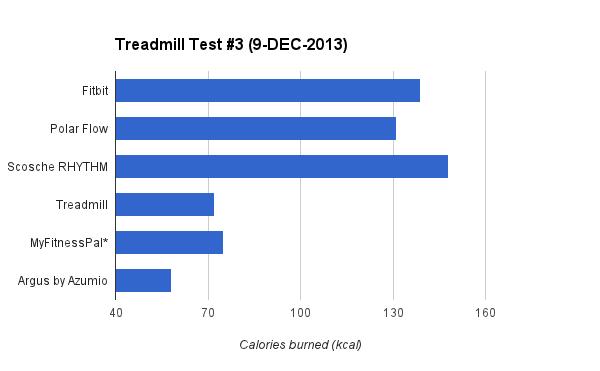 caloricburn-treadmill-graph-3