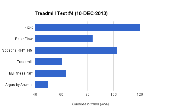 caloricburn-treadmill-graph-4