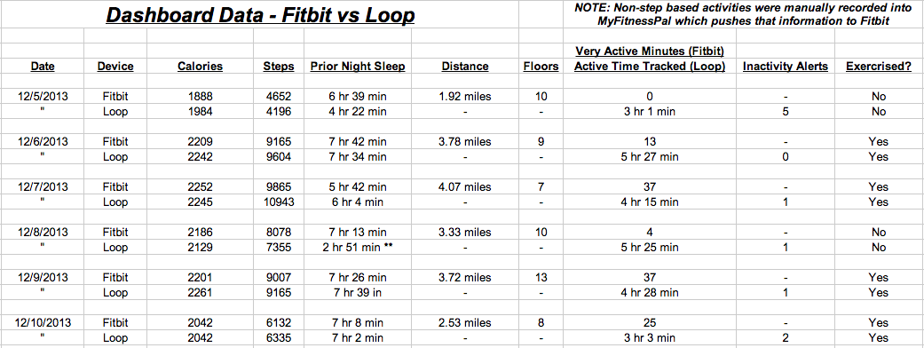 BATTLE! – Fitbit Force vs Polar Loop – ari jay comet : blog