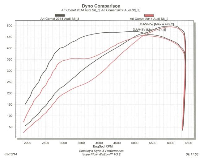 s6dynotech-results1