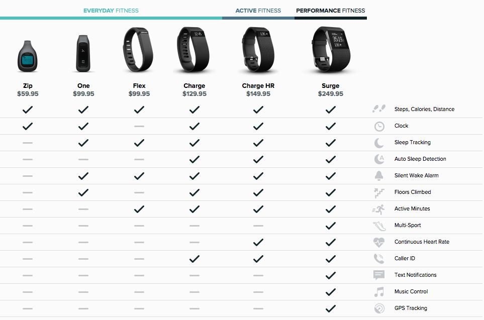 BATTLE! – Fitbit Surge versus Fitbit Charge HR (Heart Rate) versus ...