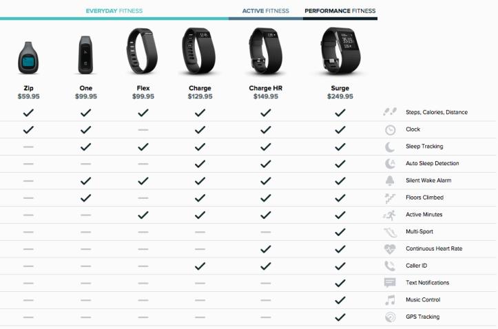 fitbit-purepulse-dec2014-comparison-chart
